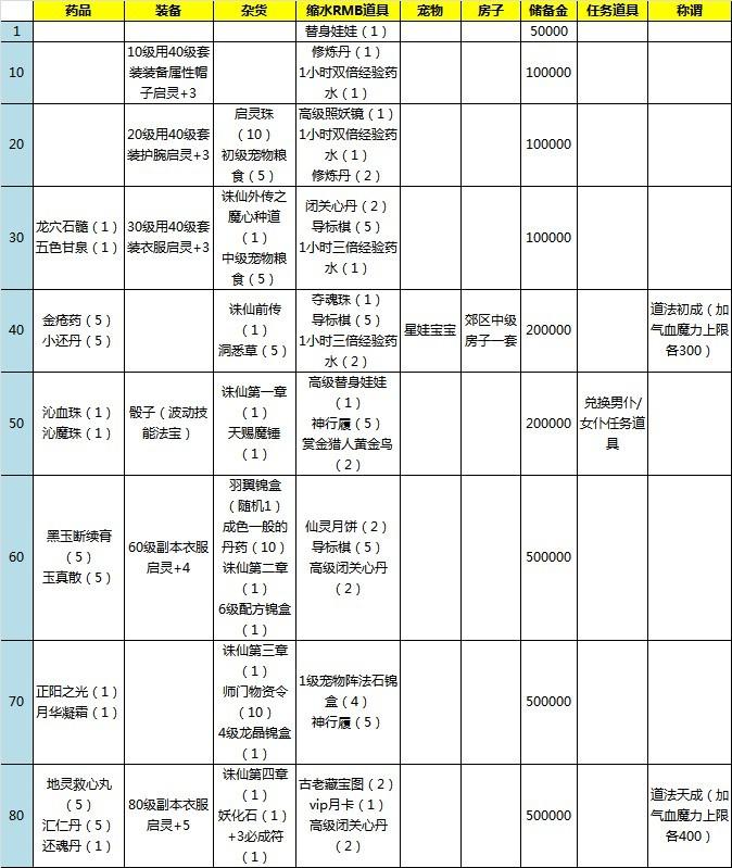 梦幻诛仙2 梦幻诛仙2 4月新资料片新手卡 梦幻诛仙2 4月新...