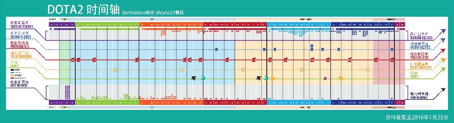 网友制作dota2时间轴:2010年至今一览表